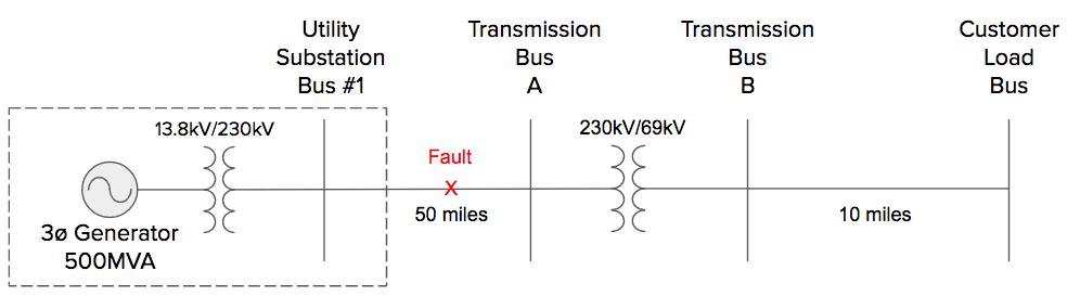 Single Line to Ground Symmetrical Components Transmission Line Fault