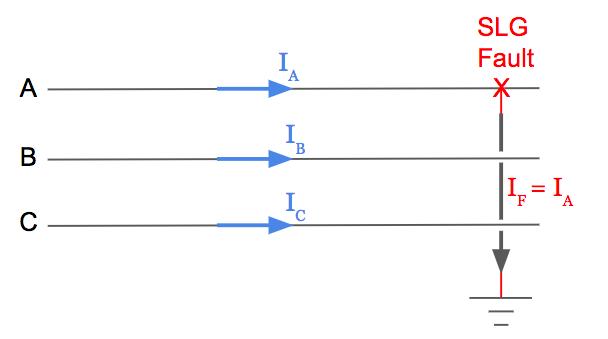 Single Line to ground fault transmission three phase diagram