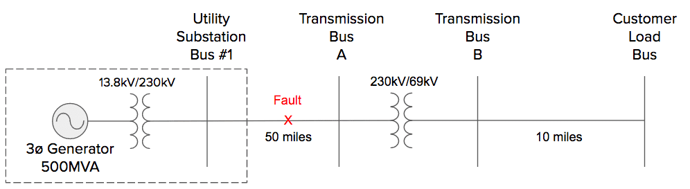 Symmetrical Components Single Line To Ground Fault Electrical Pe